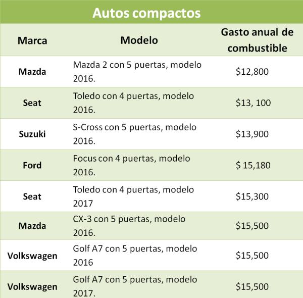 Los Autos Que Menos Gastan Gasolina Infotraffic