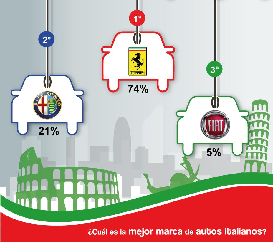 RESULTADOS-10a-batalla-autos-italianos