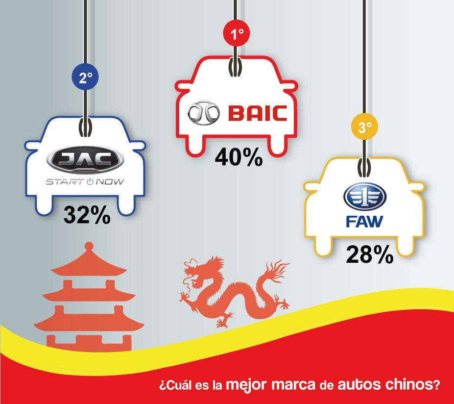 RESULTADOS-DE-BATALLA-AUTOS-CHINOS