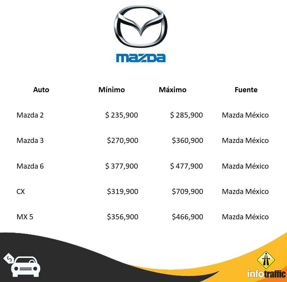 Mazda PP