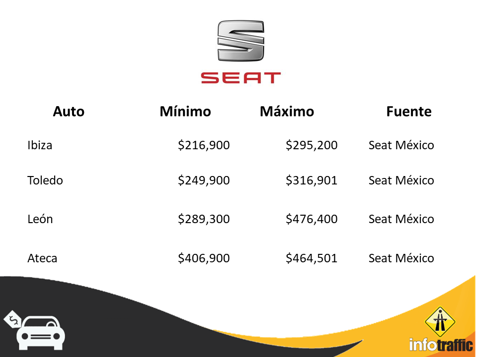 Seat PP