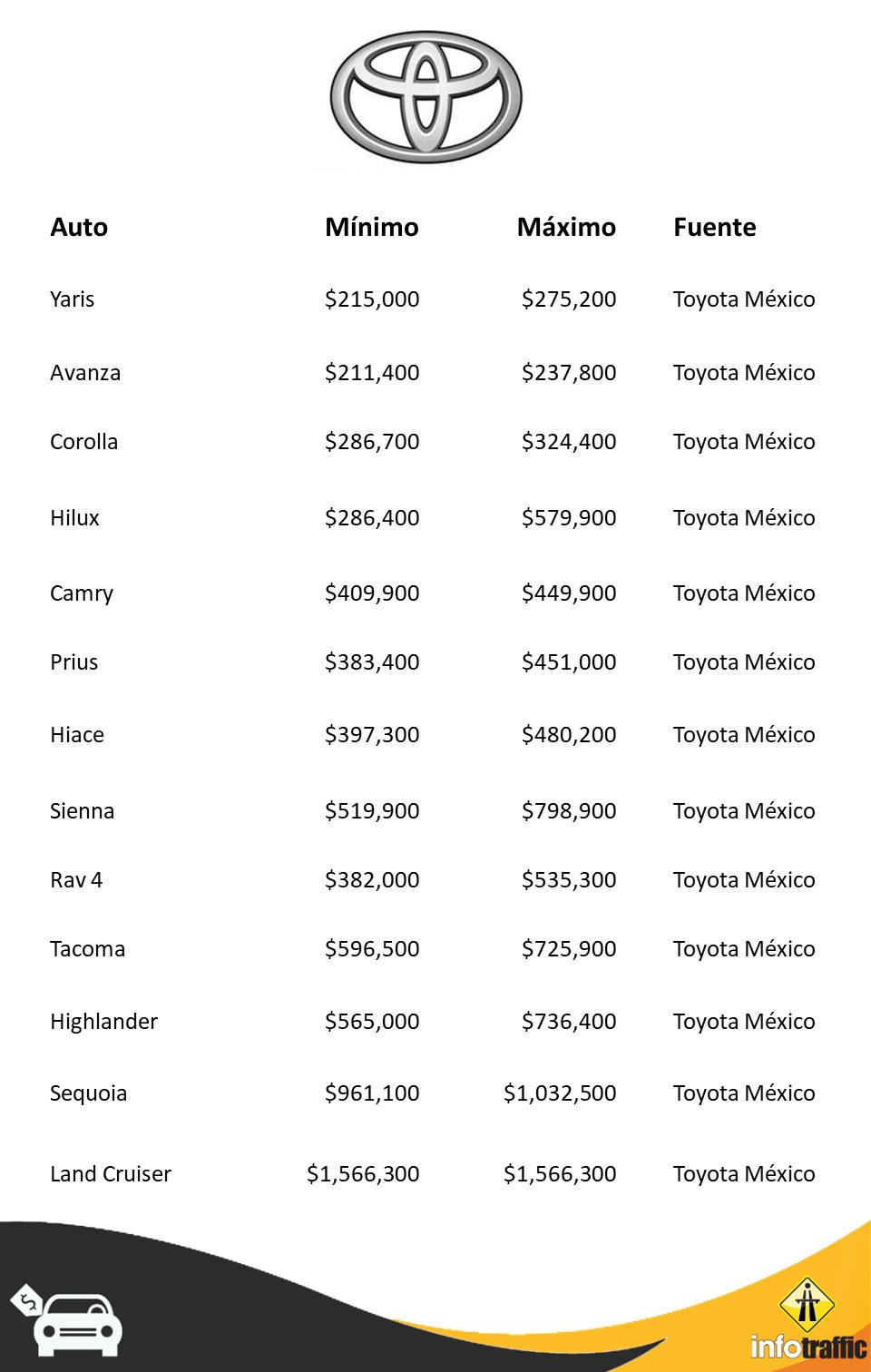 Toyota PP